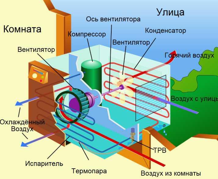 Устройство и принцип работы кондиционера